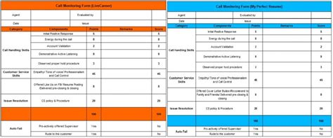 The Perfect Resume Sample by Scorecard Scoring Grid Monitoring Sheet My Knowledge