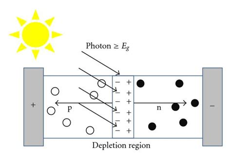 pn junction animation in solar cell prospects of nanostructure based solar cells for manufacturing future generations of