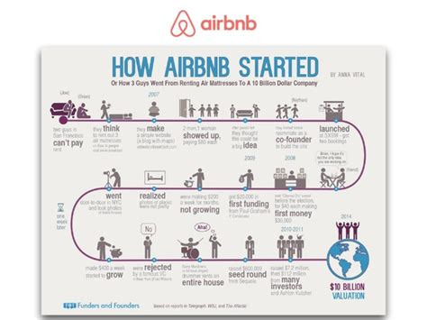 Airbnb Mba Internship by Exponential Economy 7 Key Success Factors Ands Success