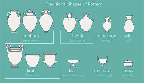 Different Vase Shapes by Jess The Miscellaneous Pottery And Vase Shapes