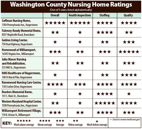medicare nursing home ratings maryland home review