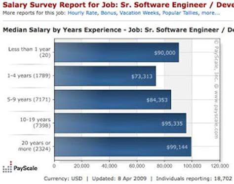 Average Jd Mba Salary by Shero She Is My Why Pay For Occupations Dominated