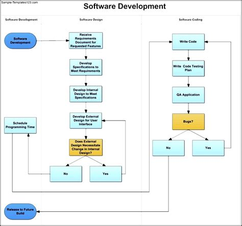 software development flow chart software development swim diagram template sle