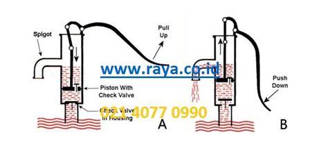 Pompa Pertamini Manual Pompa apa sih yang dimaksud pompa air manual