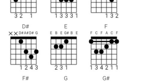 bazzi mine ukulele ukulele zac efron rewrite the stars ukulele chord