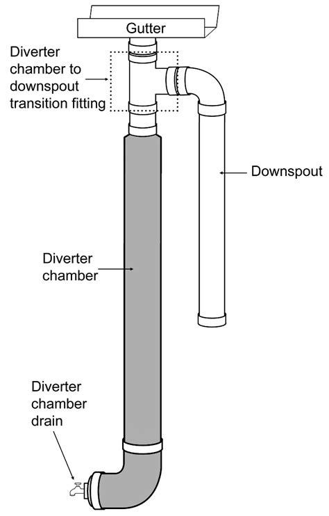 first flush diverter plans rainwater catchment guidelines