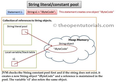 What Is String - string constant literal pool 187 the open tutorials