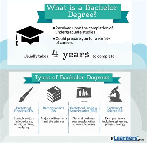 the 1 year degree how to earn your degree in one year or less without debt books bachelors degree programs elearners