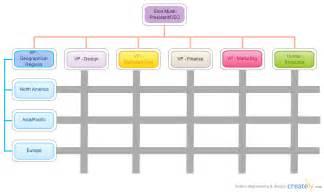 tesla organizational chart creately