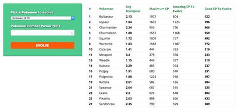 calculator level 24 pokemon evolution chart cp pokemon go cp gains during