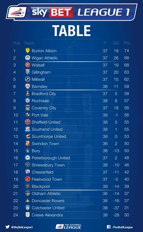 League 1 Table by League One Up Colchester Move Bottom With