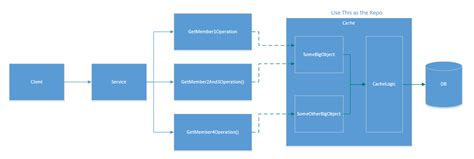 repository pattern laravel 4 repository pattern lazy loading c recommended pattern for