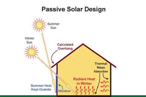 Passive Solar Home Design Checklist clean technologies for cooling and heating your home