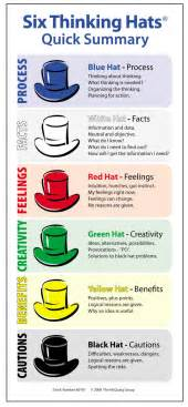 debono hats template de bono s six hats highland literacy