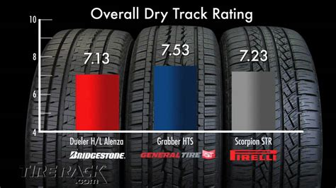 Tire Rack Michelin by Michelin Defender Tire Rack Your Performance Experts