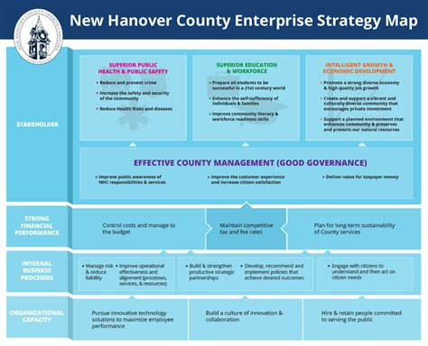 New Hanover Property Tax Records Our Vision The Model Of Governance New Hanover