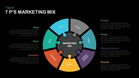 themes for marketing presentations 7 p s marketing mix powerpoint and keynote template