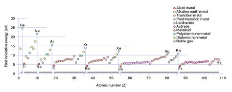 webelements periodic table periodicity ionization energy 4th