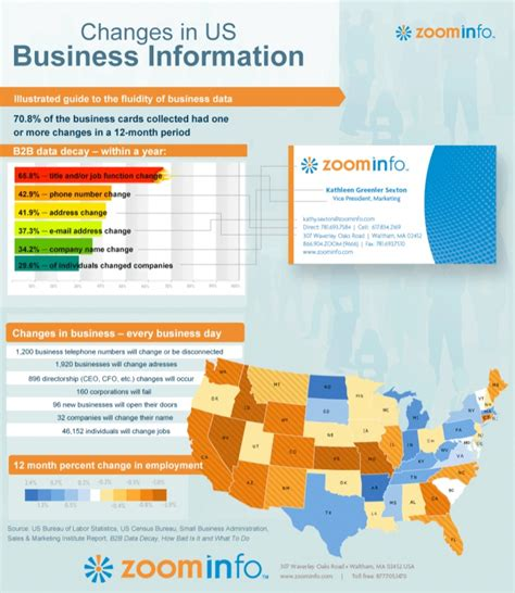 Zoominfo Search Infographic Changes In Us Business Information Zoominfo