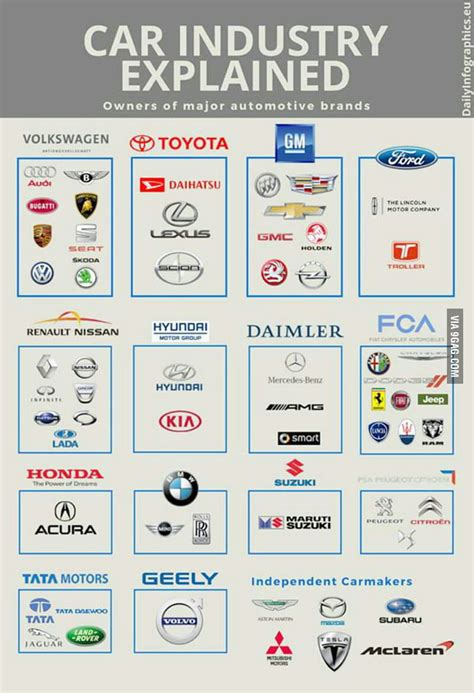 who manufactures car companies that own other car companies 9gag
