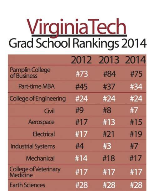Va Tech Mba Ranking virginia tech grad school rankings virginia tech