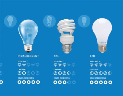 Compact Fluorescent Light Bulbs Vs Led Incandescent Vs Led Vs Cfl Vs Halogen Choosing The Right Bulb Guide