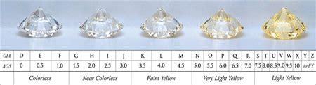 color scale diamonds database error