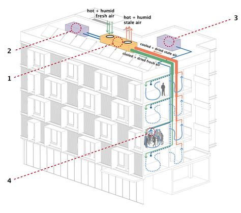 Indoor Comfort Heating And Cooling by Passive House Residential Building Near Shanghai By