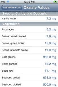 low oxalate diet app for ipad iphone medical