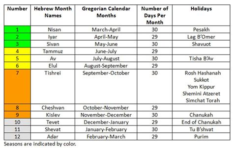 The Hebrew Calendar Hebrew Calendar Dates