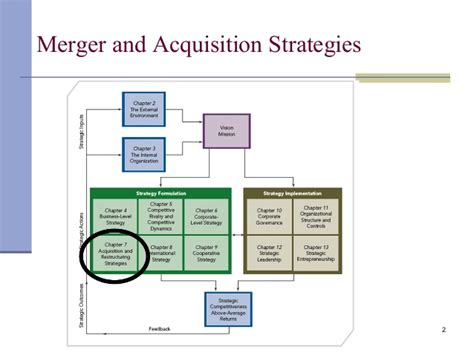 Mergers And Acquisitions Mba by Acquisition Strategy Resume Template Sle