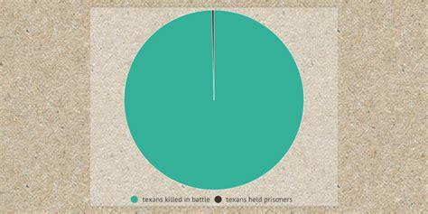 THE ALAMO by hoofnagle   Infogram