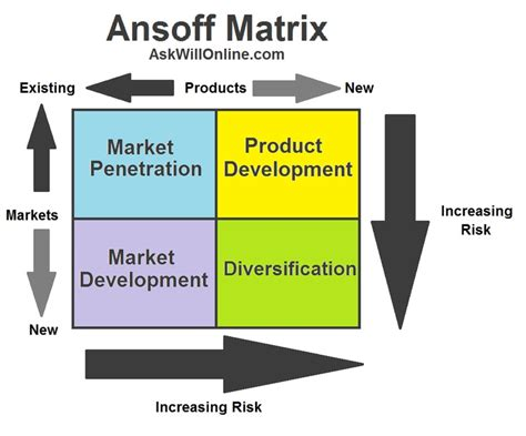 marketing matrix template 17 best ideas about ansoff matrix on strategic