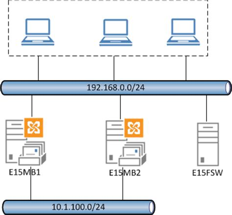 dag diagram installing an exchange server 2013 database availability