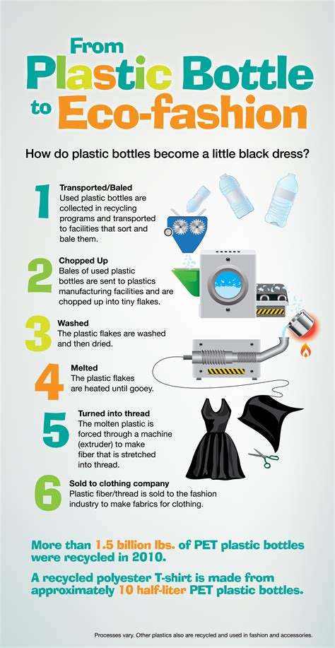 from plastic bottles to eco fashion plastics make it possible