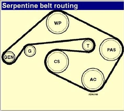 how to replace a serpentine belt toronto star solved i need serpentine belt routing for 1999 jaguar xk8