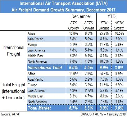 summarizing the air cargo market in 2017 cargo facts