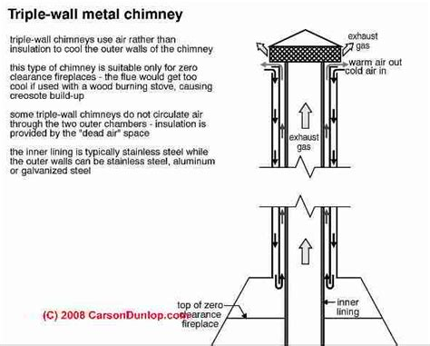 metal chimney da ara roof metals