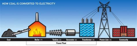 Do Ls Use Electricity When Turned by Who Turned On The Lights And What Made Them Go On
