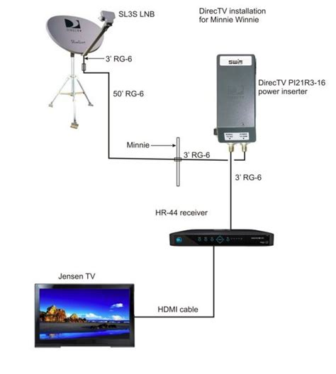 direct tv wiring diagram directv dvr diagram wiring diagram