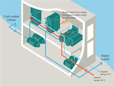 district energy systems bc climate action toolkit river assisted district cooling is a technology employed