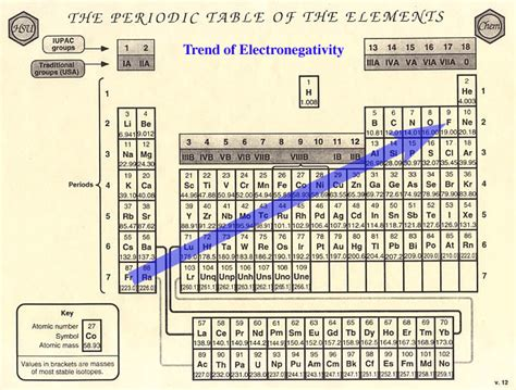 Electronegativity Periodic Table Trend by Ch107 Lec 14