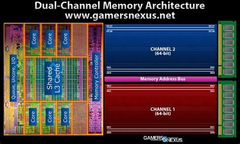 Ram Laptop Dual Channel ram performance benchmark single channel vs dual channel