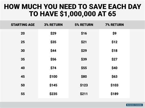 save a saving a million dollars is easy northern expenditure