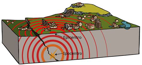 Outline The Causes Of Earthquakes Scheme by Sed Domande Pi 249 Frequenti Faq