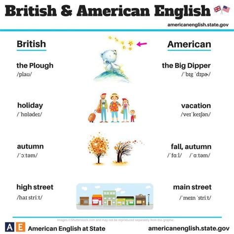 7 Differences Between America And Britain by 25 Best Ideas About Vs American On