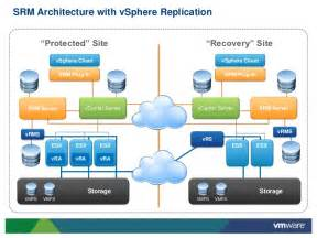 what s new in vmware vcenter site recovery manager v5 0