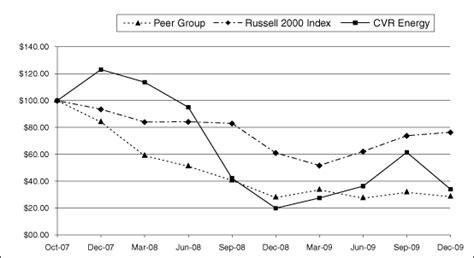 pattern energy sec filings cvr energy inc form 10 k march 12 2010