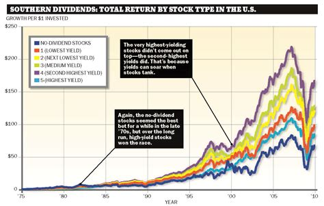 div yield formula dividends paid on stock options