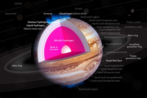 Interior Structure Of Jupiter by Jupiter 5th Planet From Sun Largest Planet Outer